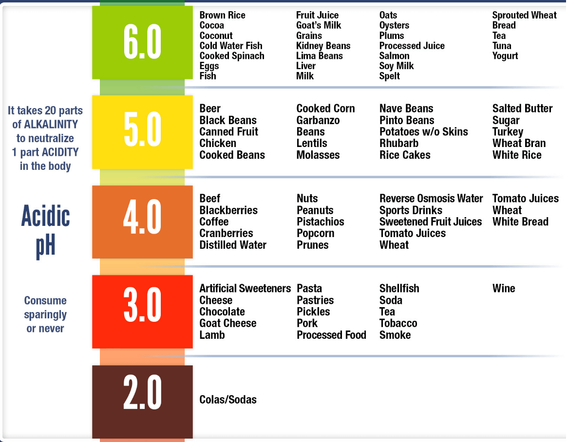Acidic pH Food Chart
