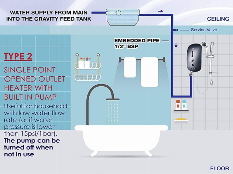 Shower Water Heater Installation Picture