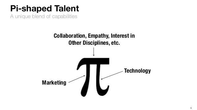 Пи-образный маркетолог