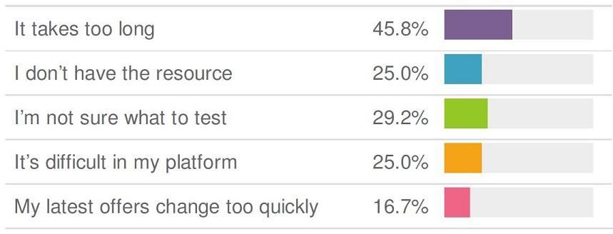 график причин, по которым маркетологи не тестируют