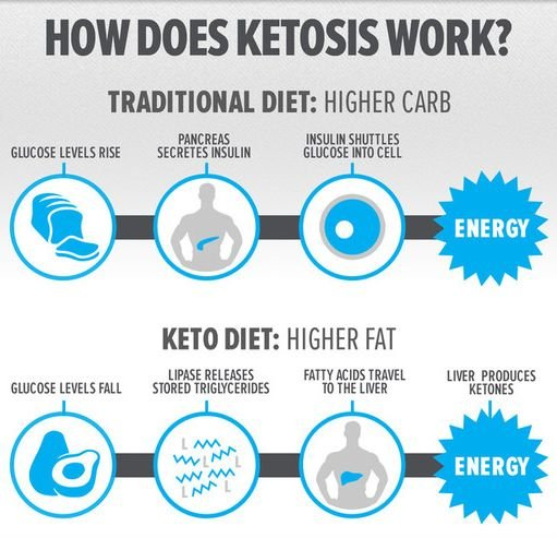 who does keto diet work for
