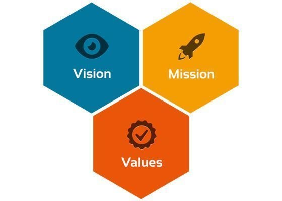 Mission, Vision & Core Values