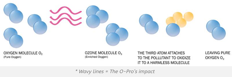 ozonediagram