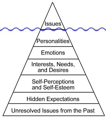Issue you think occur for one reason, relates back from various reasons and many years