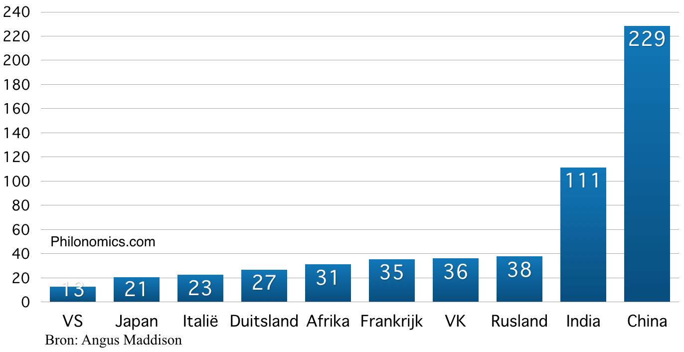 Landen naar BBP in 1820 (miljarden $)