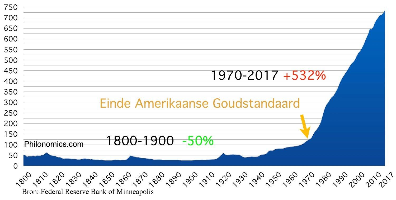 CPI Consumentenprijsindex Verenigde Staten (1900=25)