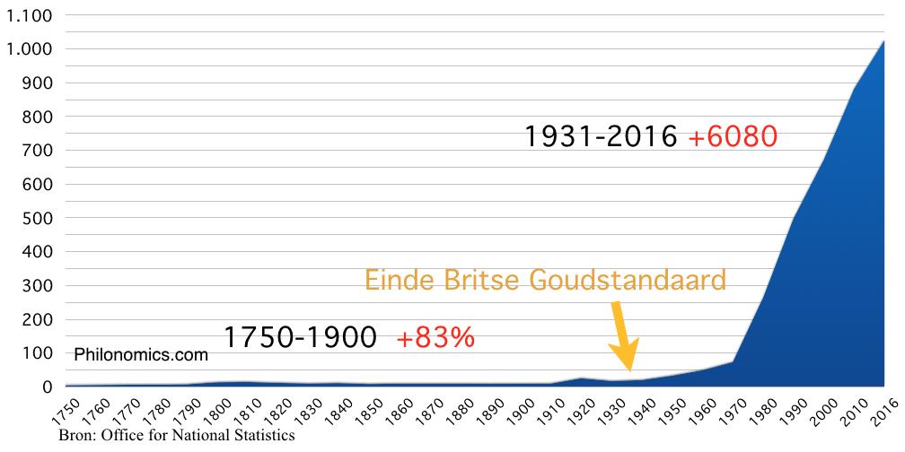 CPI Consumentenprijsindex Verenigd Koninkrijk (1940=20)