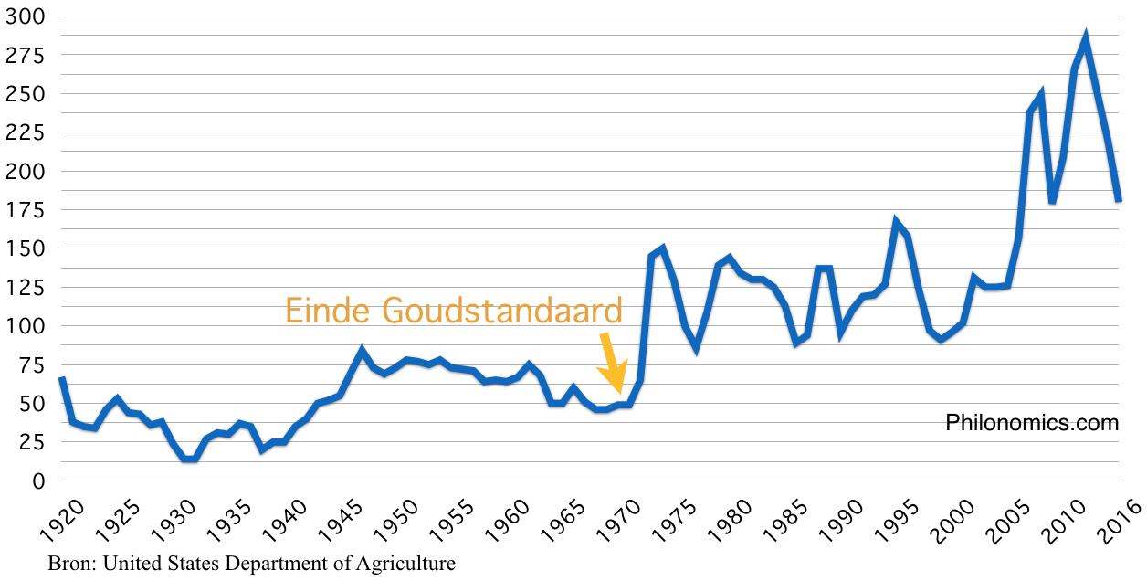 Graanprijs ($/per ton) 1920 - 2016