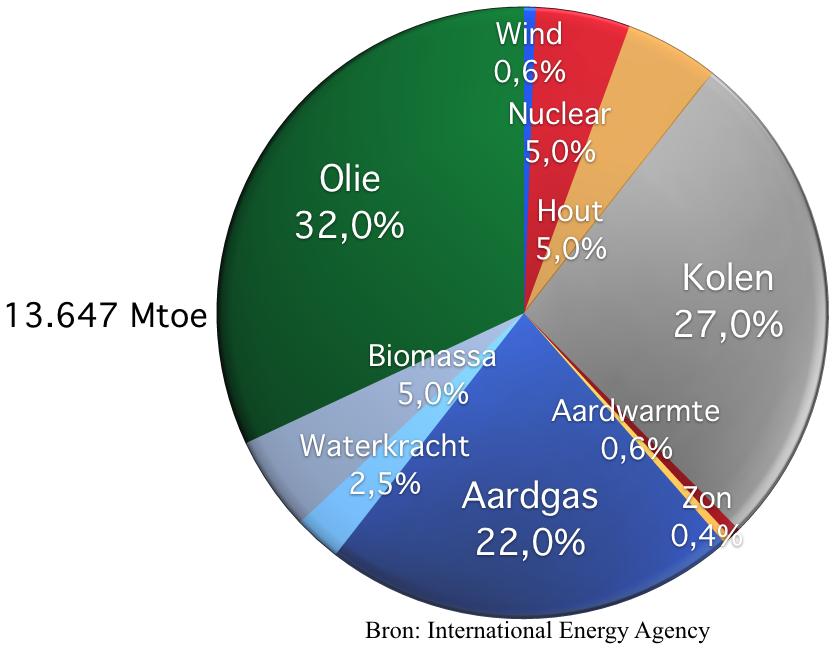 Totale primaire energievoorziening per energie soort 2015