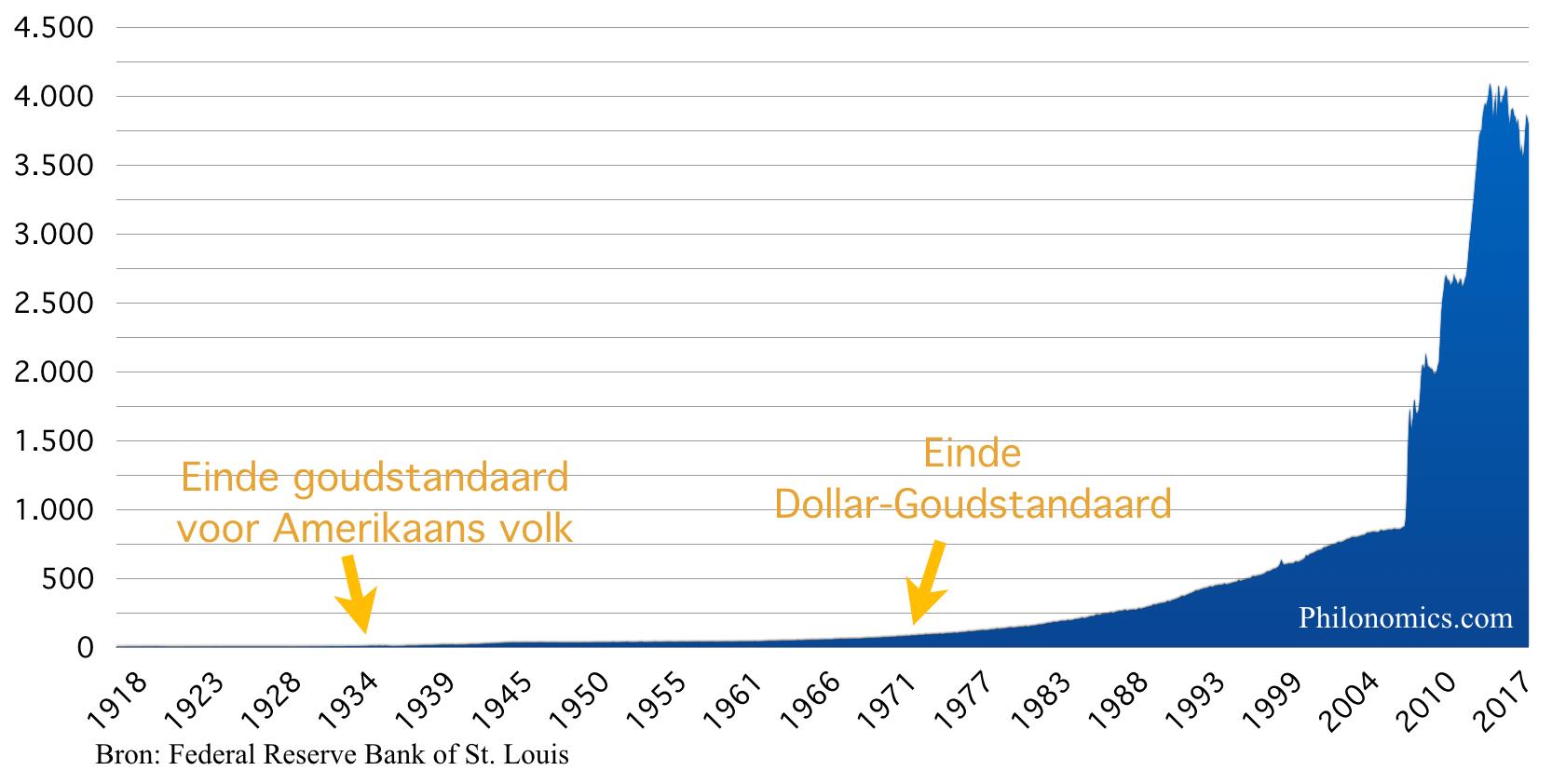 Geldbasis Verenigde Staten 1918-2017 (in miljarden $)