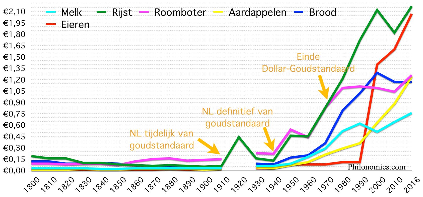 [18] Gemiddelde voedingsmiddelen prijzen Nederland 1800-2016