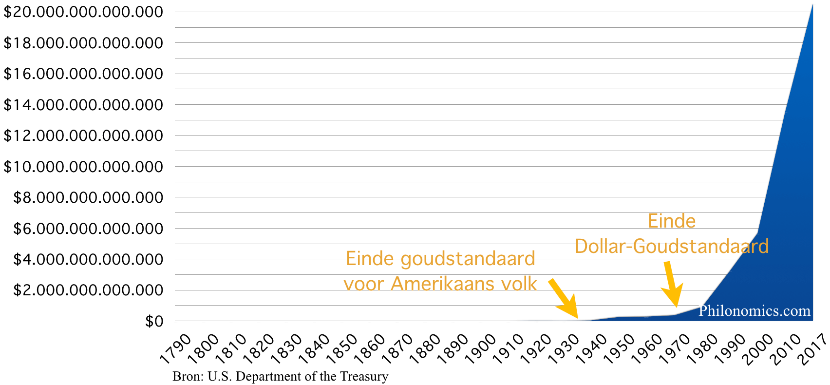 Staatsschuld Verenigde Staten 1790-2017