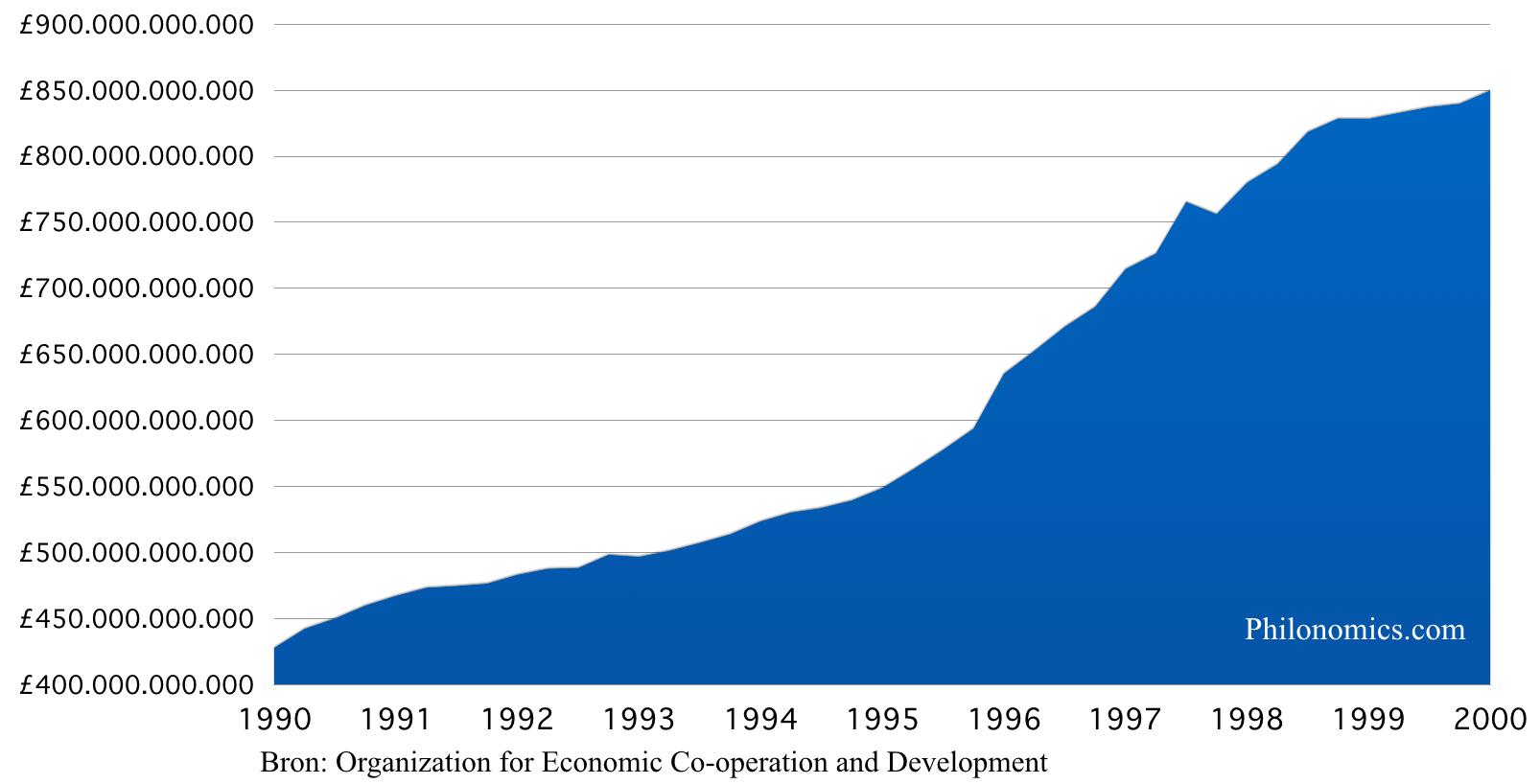 Geldhoeveelheid M3 Verenigd Koninkrijk - 1990-2000