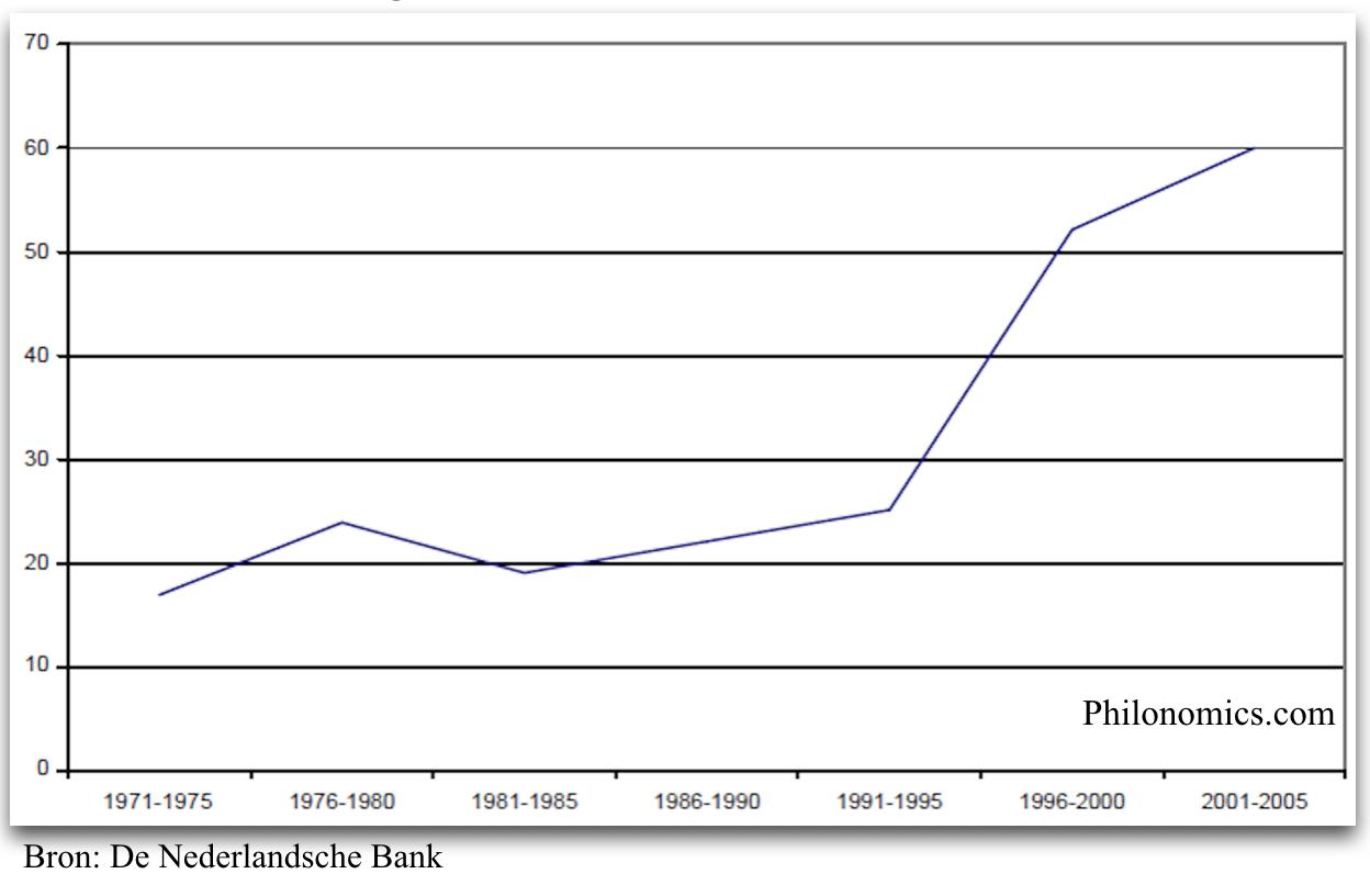 Percentage tophypotheken in Nederland 1970-2005