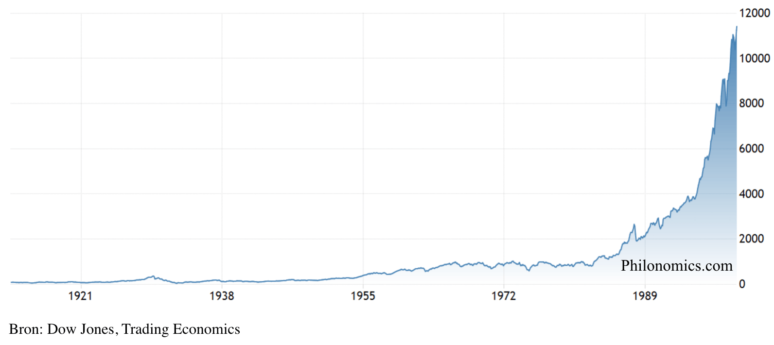 Dow Jones Industrial Average (1912-2000)