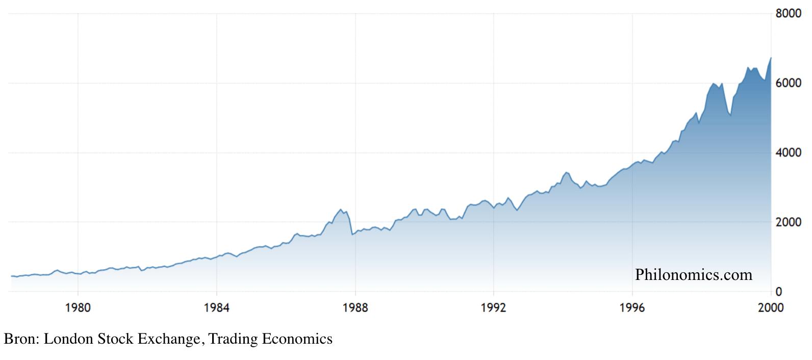London FTSE 100 (1978-2000)