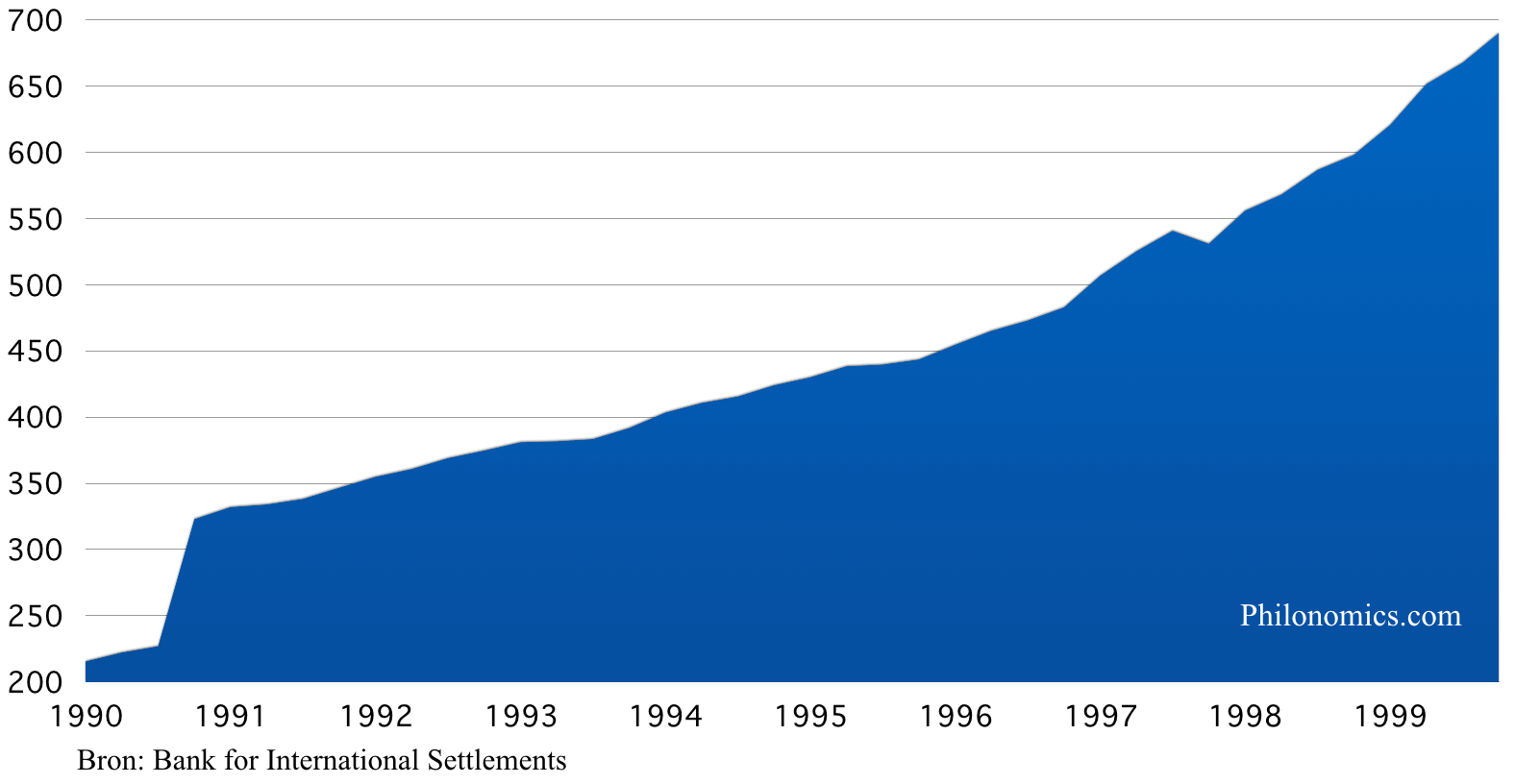 Private Schuld Nederland (in miljarden €) 1990 -2000