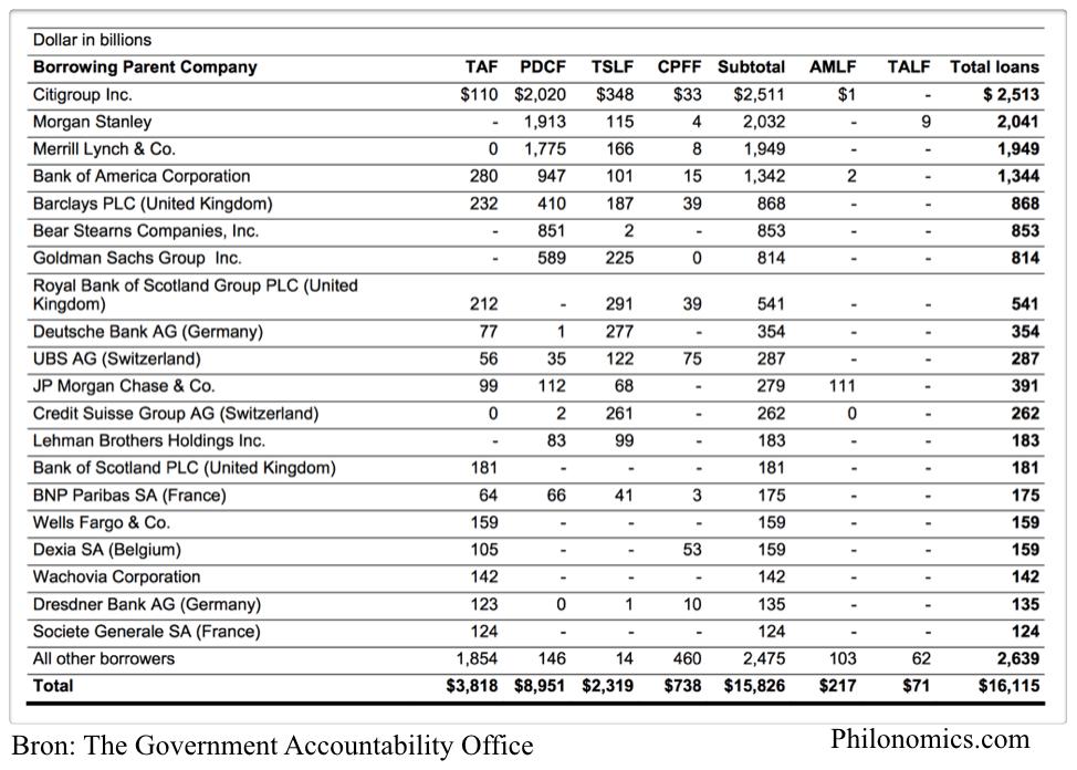 Banken die grootste leningen kregen van de Federal Reserve 12/2007 - 7/2010 (in miljarden $)