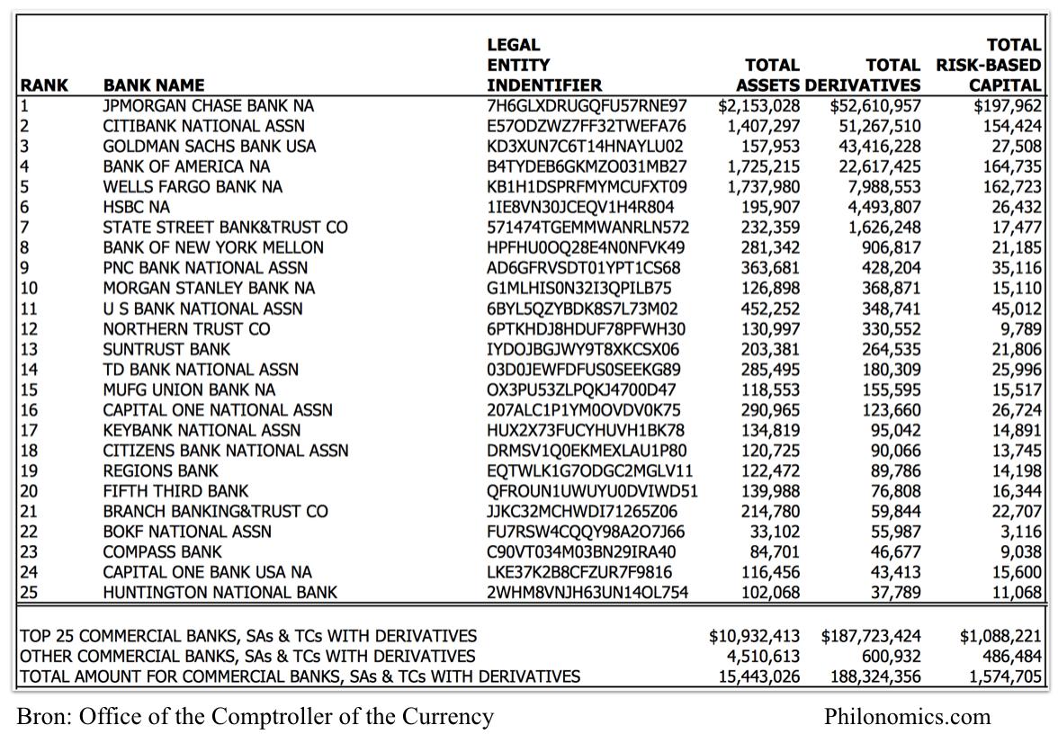 Amerikaanse instituten met de meeste derivaten