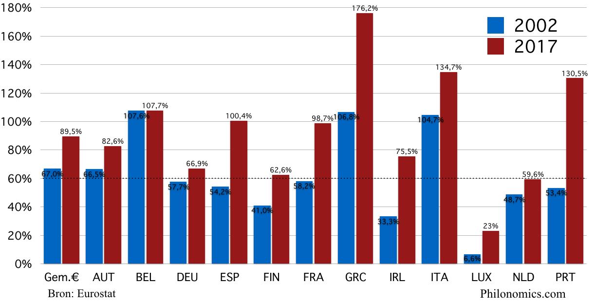 [8] Staatsschuld Eurozone landen, in % van het BBP (2002 en 2017)