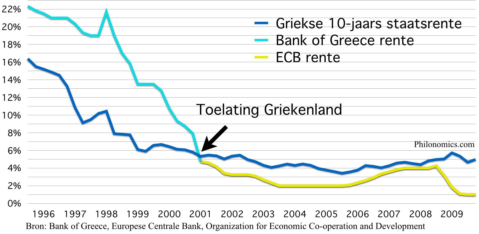 Rentes Griekenland 1995 - 2009