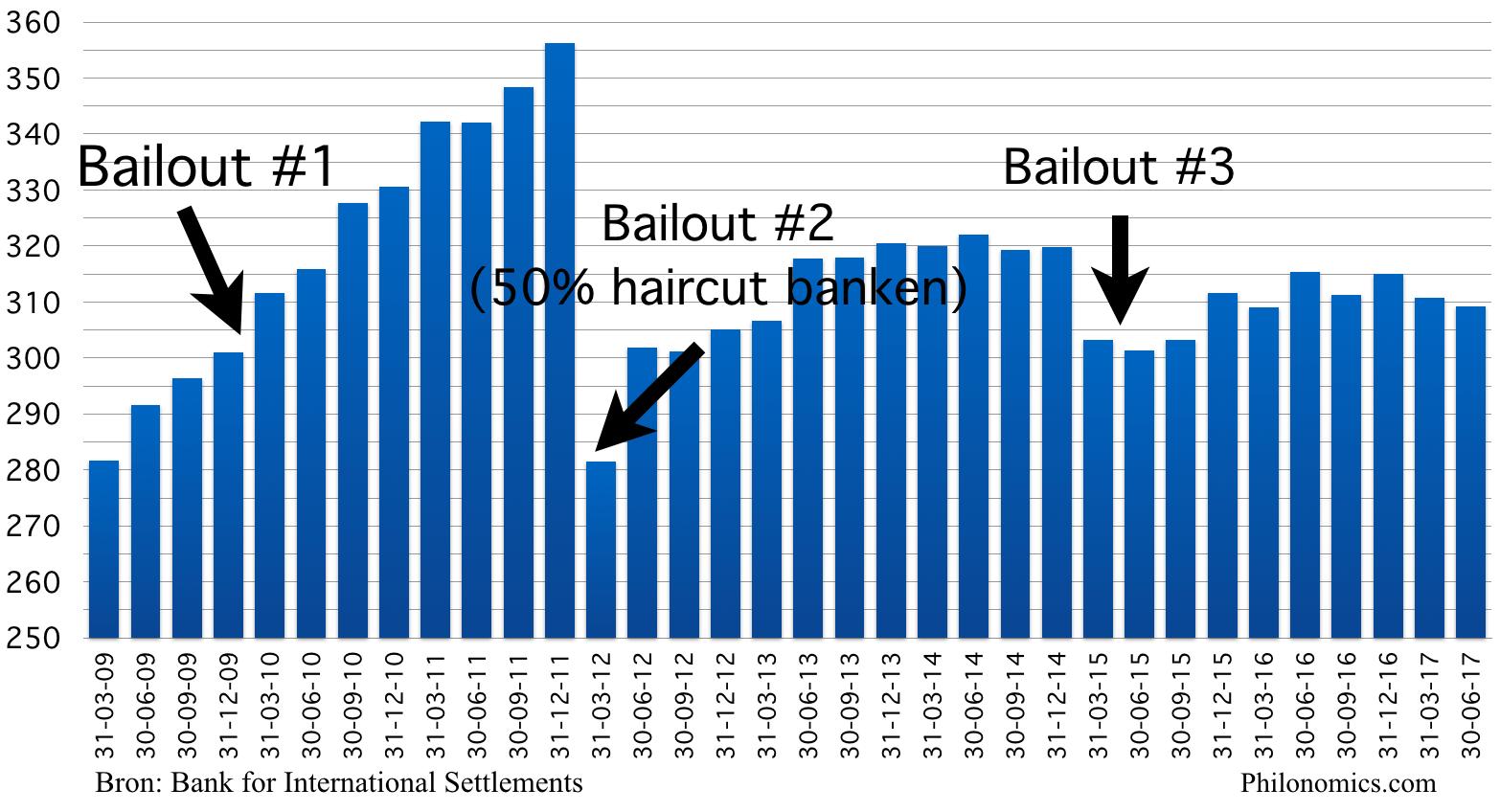 Griekse staatsschuld (in miljarden €) 2009 2017
