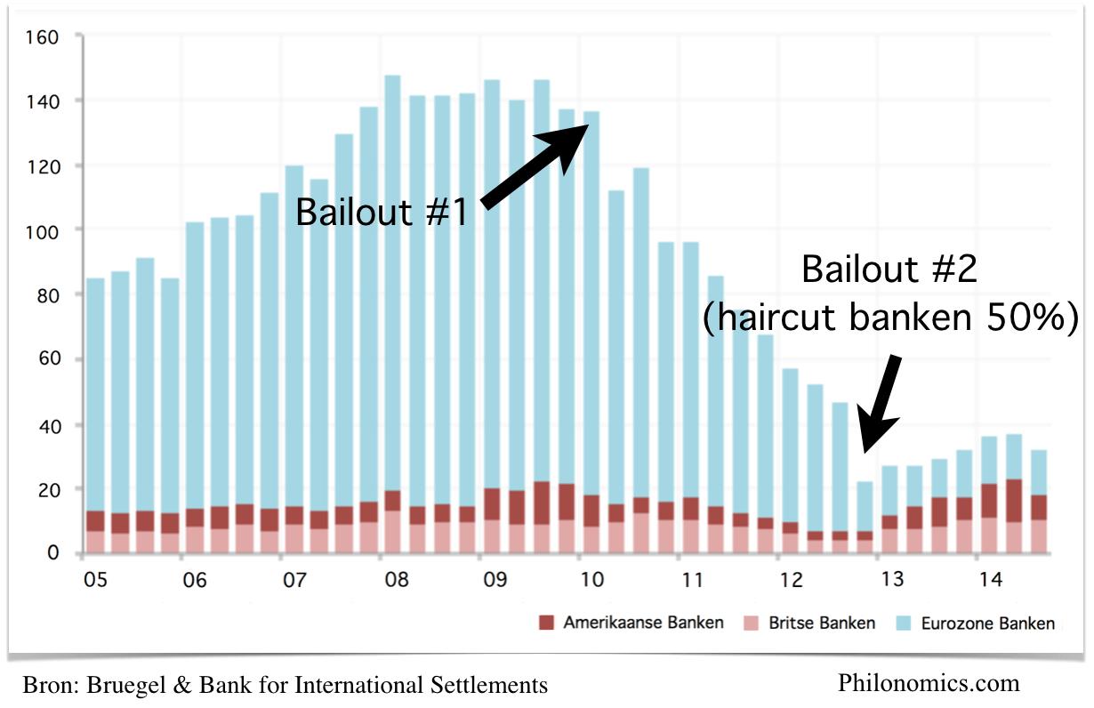 Blootstelling Buitenlandse Banken aan Griekenland (in miljarden €)