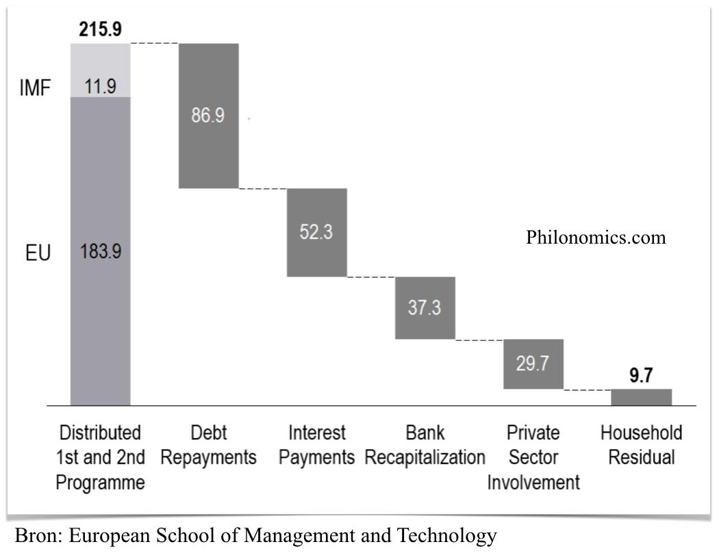 Waar het geld van de 2e bailout-pakketen heen ging.