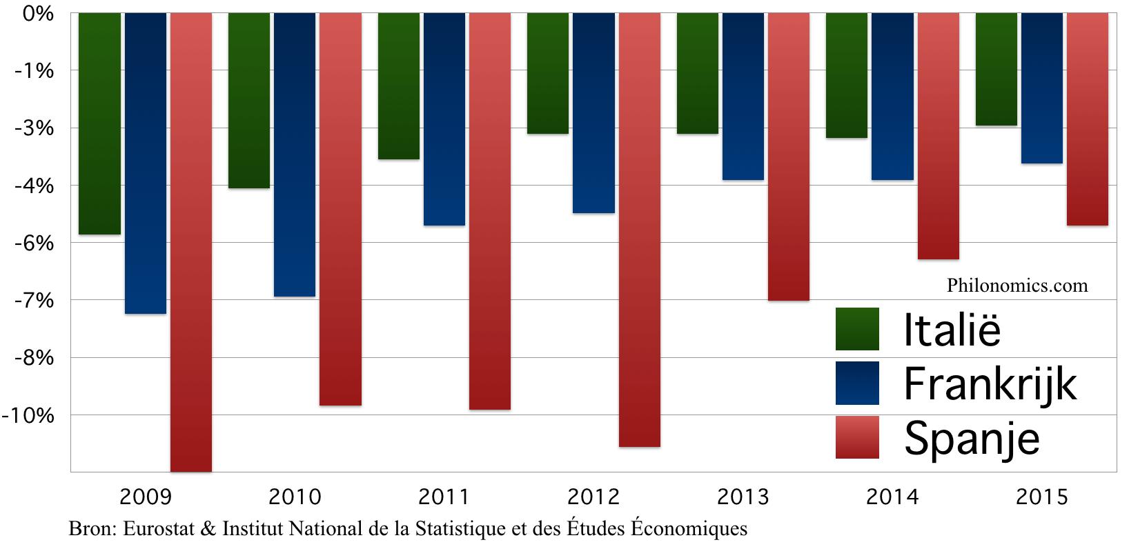 Overheidsbudget Italië, Frankrijk Spanje