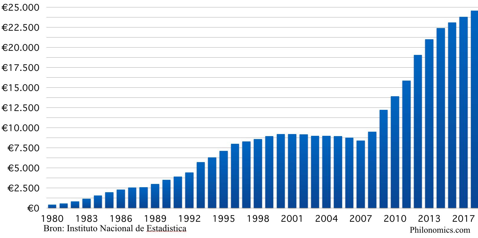 Staatschuld Spanje per hoofd
