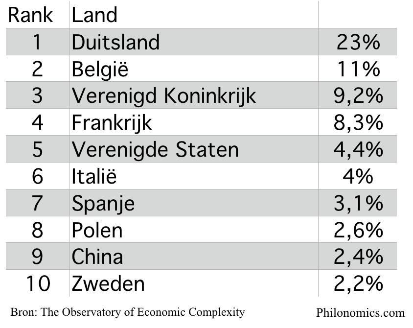 Grootste exportpartners Nederland (in %)