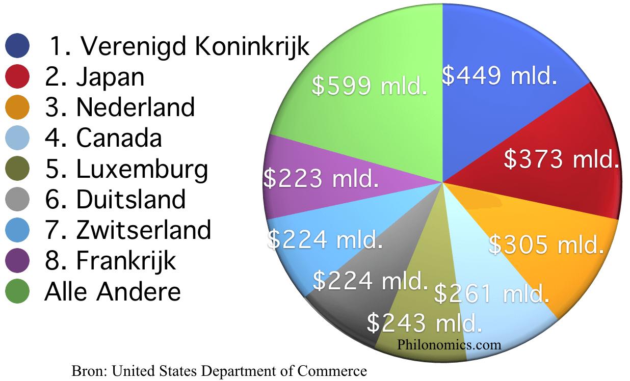 Directe buitenlandse investeringen in de Verenigde Staten 2014 (in miljarden $)