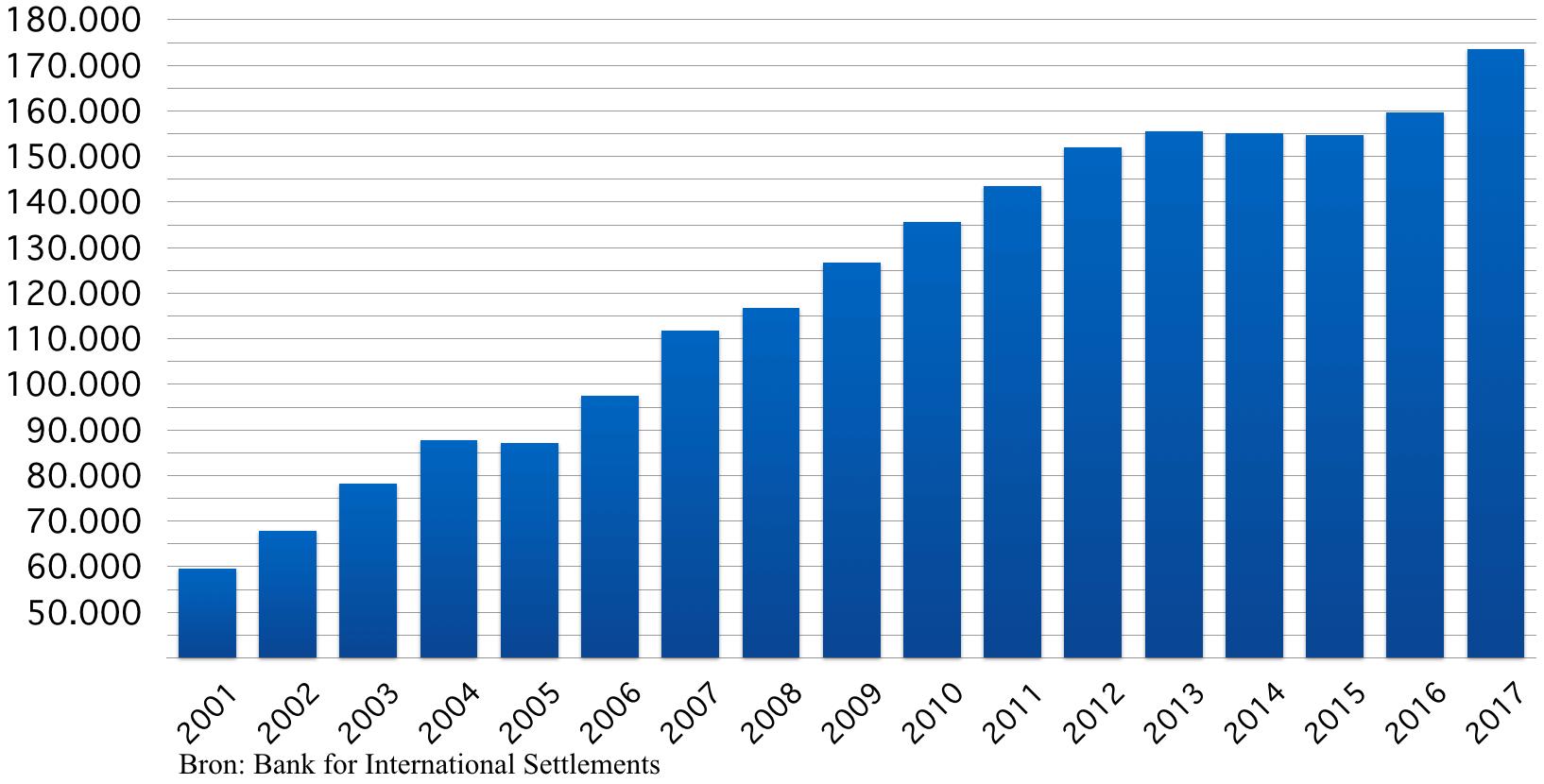 Totale wereldwijde schuld (in milarden $)