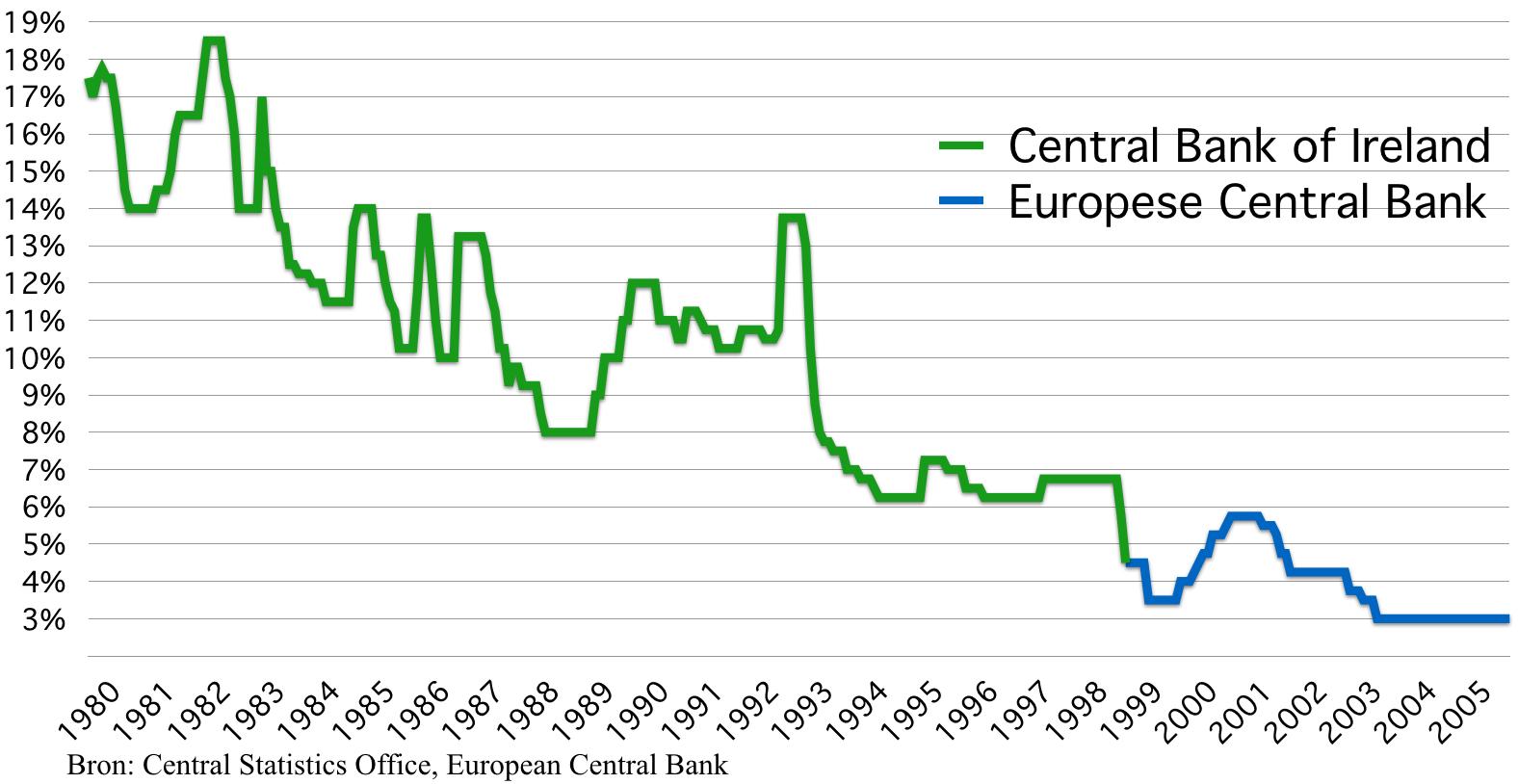 Centrale bank rente Ierland