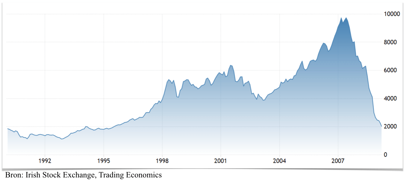 Irish Stock Exchange 1990 - 2009