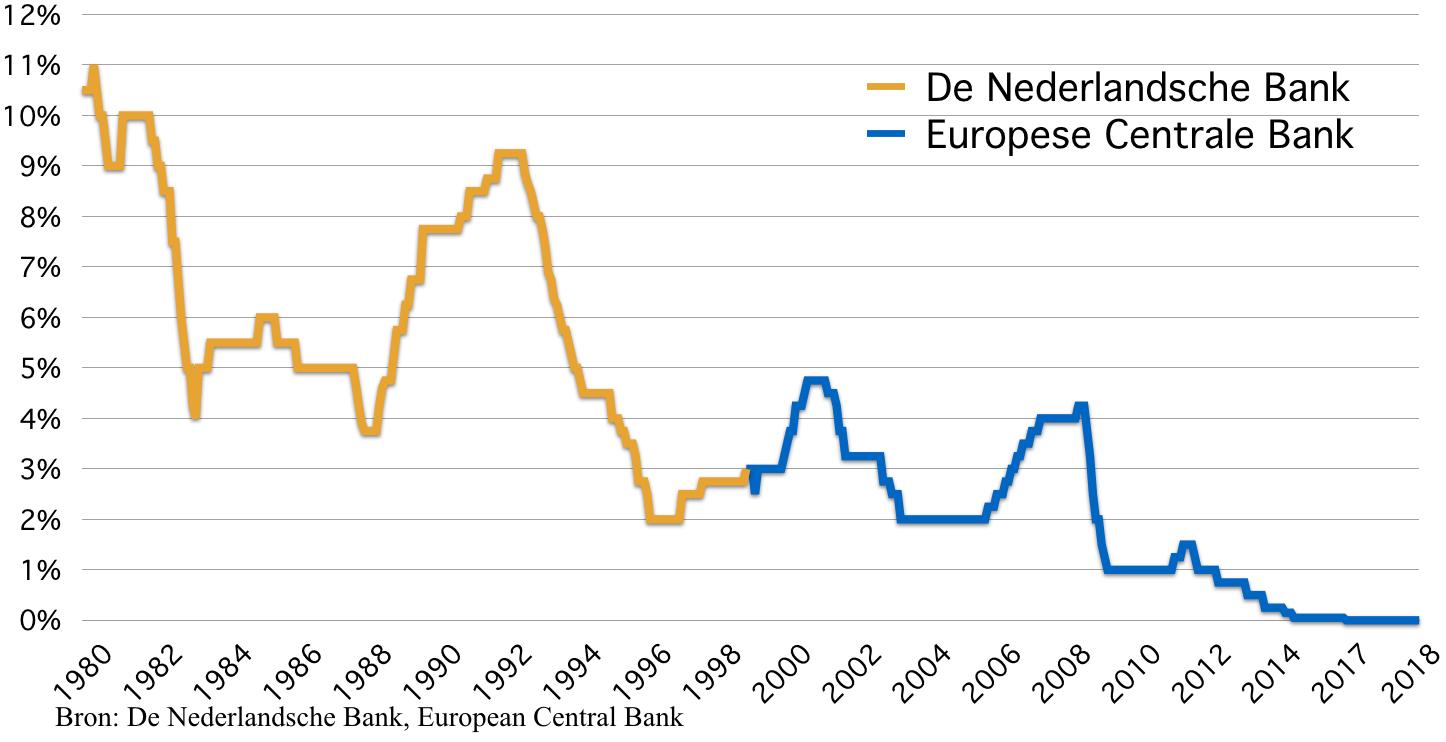 Centrale bank rente Nederland