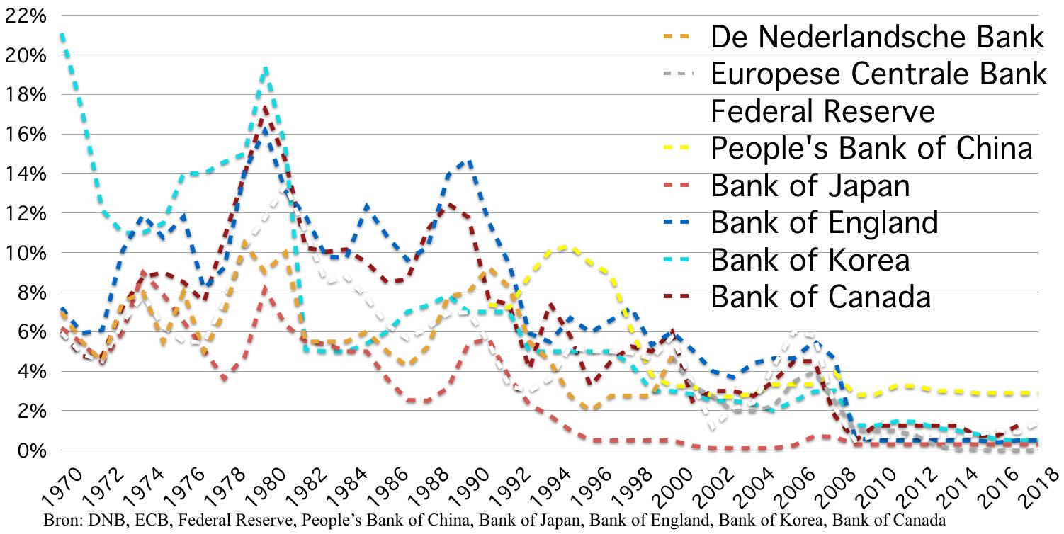 Overzicht centrale bank rentes
