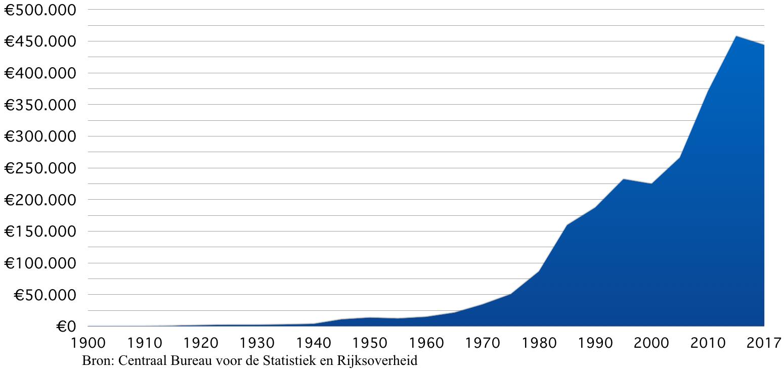 Staatsschuld Nederland