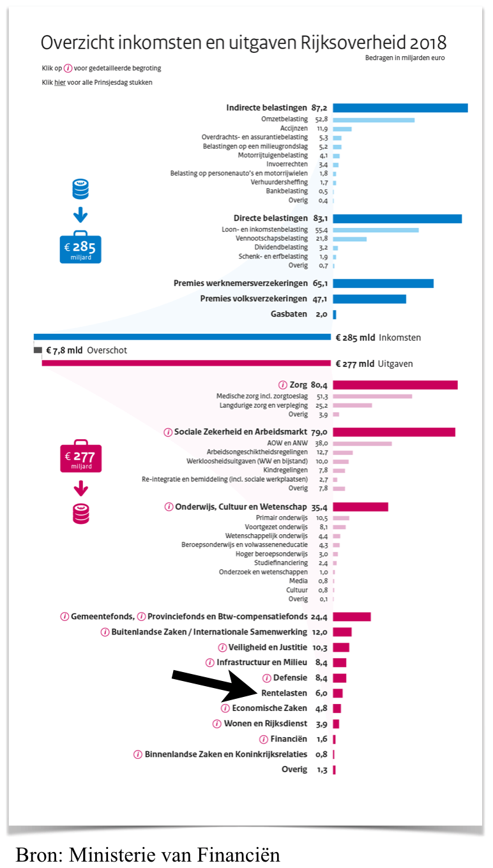 Inkomsten en Uitgaven Nederlandse overheid 2018