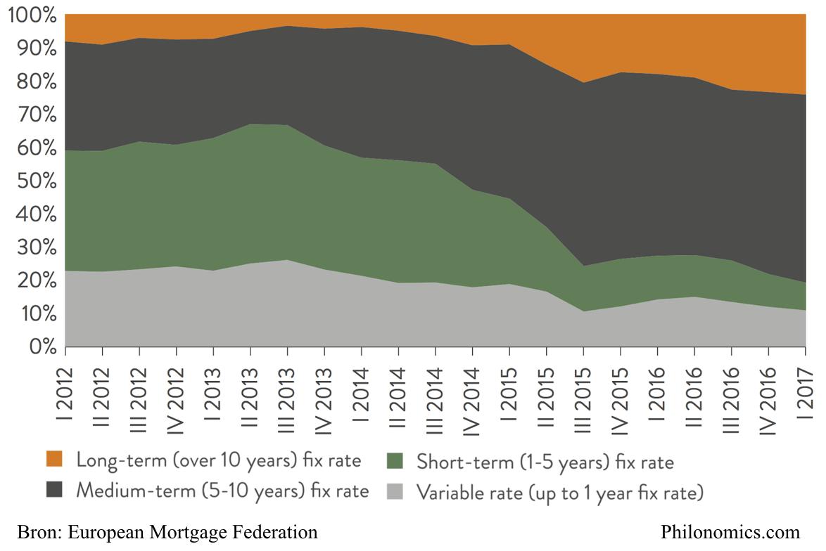 Nederlandse nieuwe hypotheek leningen bij rente type