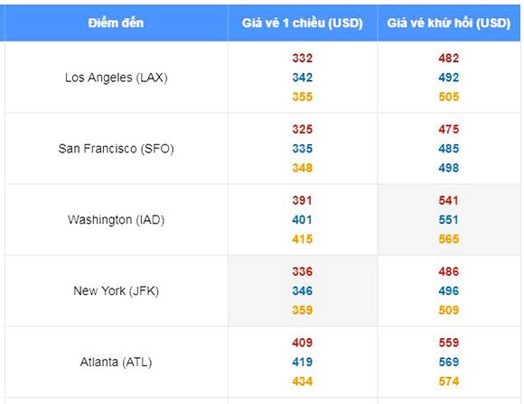Giá vé khứ hồi đi Mỹ