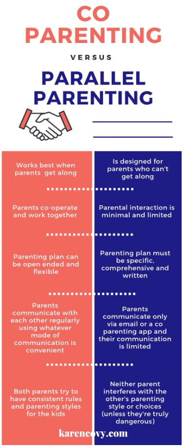 Infographic showing the differences between co parenting and parallel parenting.