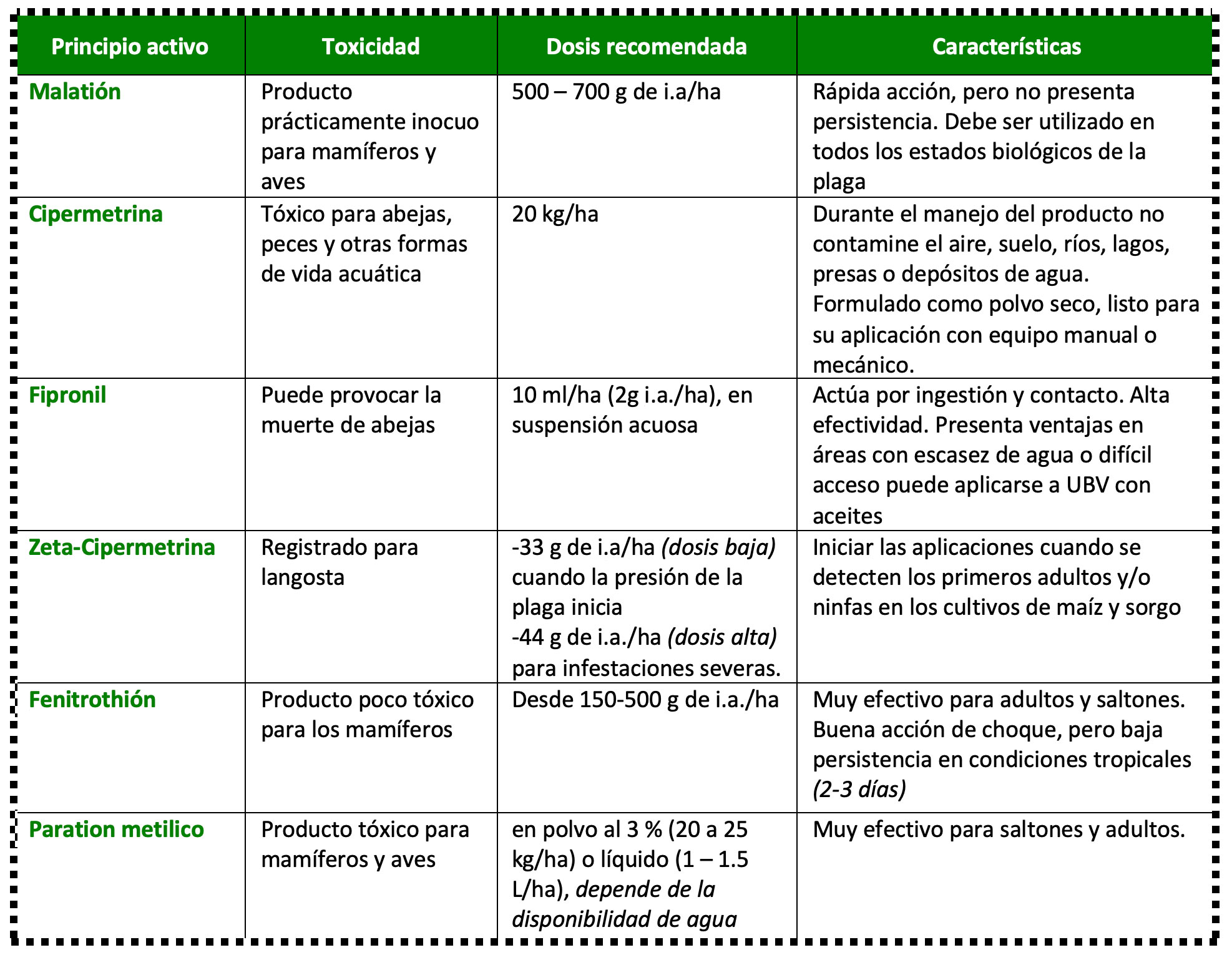 Control Químico Langosta Centroamericana Tabla1