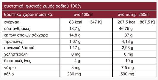 Ρόδι διατροφική αξία