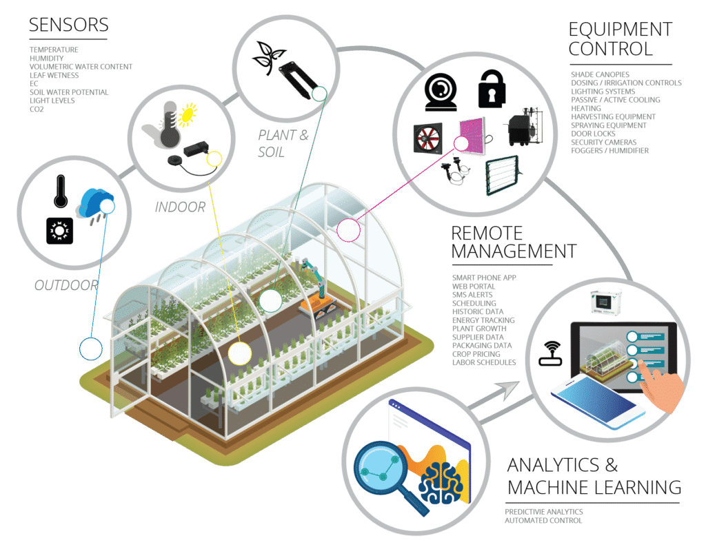 smart greenhouse overview