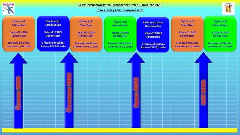 Termínová listina - jednodenní turnaje - jaro a léto 2020