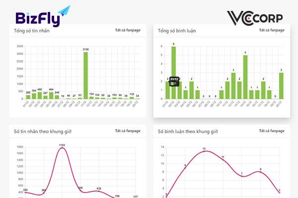 phần mềm chatbot thống kê bizfly chat