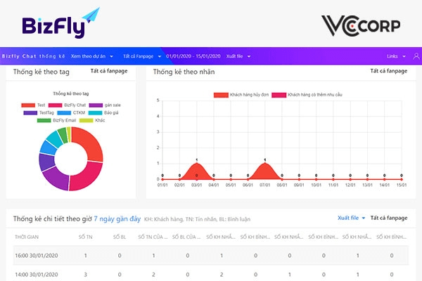 Những số liệu của chat thống kê