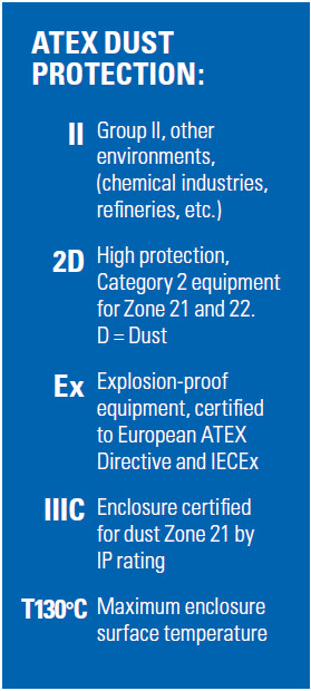 Motorola ATEX DP4401 Ex / DP4801 Ex Poussières