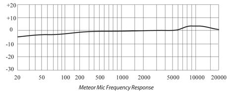 Metero Mic Frequency Response